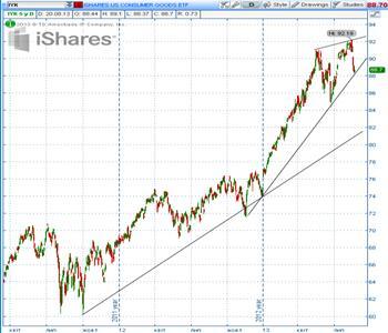 График IShares от 20.08.13